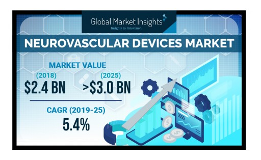 Neurovascular Devices Market Value to Hit $3 Billion by 2025: Global Market Insights, Inc.
