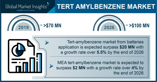 Tert-Amylbenzene Market projected to exceed $100 million by 2026, says Global Market Insights Inc.