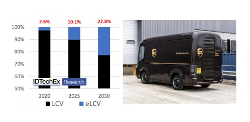 Global Production of Electric Light Commercial Vehicles to Exceed 2.4 Million Units Annually by 2030 Forecasts IDTechEx