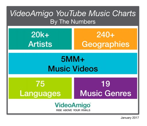 VideoAmigo Revolutionizes Music Charts With Complete YouTube Song and Video Channel Rankings