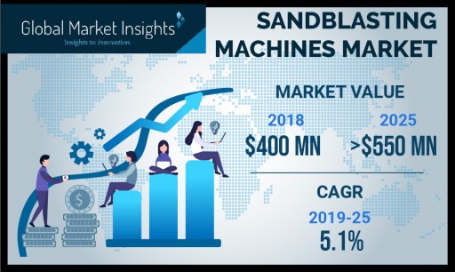 Sandblasting Machines Market Will Grow at 5% CAGR to Hit US$550 Mn by 2025: GMI