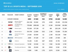 September 2018 Sports Media Rankings - Shareablee