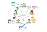 Retention Marketing Cycle