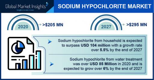 Sodium Hypochlorite Market Outlook - 2027
