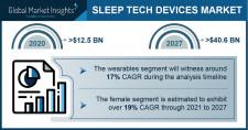 Sleep Tech Devices Market Growth Predicted at 17.8% Through 2027: GMI