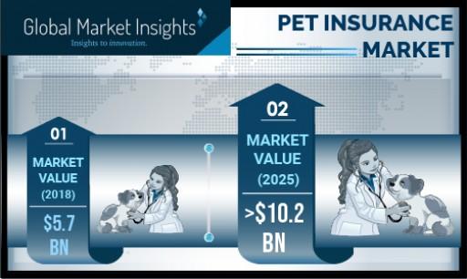 Pet Insurance Market Revenue to Cross US$10 Bn by 2025: Global Market Insights, Inc.