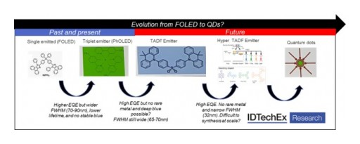 Quantum Dots: IDTechEx Research on the Long Road Towards Emissive QLEDs