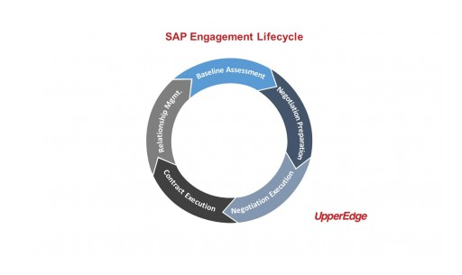UpperEdge on SAP Cost Optimization in the Age of COVID-19