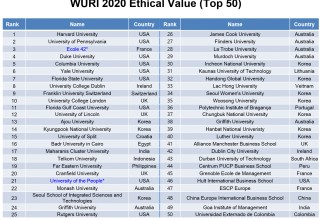 WURI 2020: Ethical Value (Top 50)