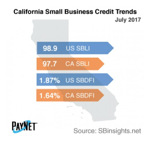 Small Business Defaults in California Unchanged in July