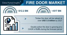Fire Door Market revenue to exceed $17.8 bn by 2027