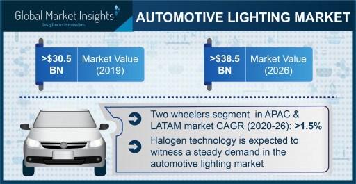 Automotive Lighting Market to Hit USD 38.5 Bn by 2026; Global Market Insights, Inc.