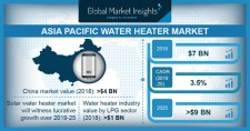 Asia Pacific Water Heater Market size 2019-2025