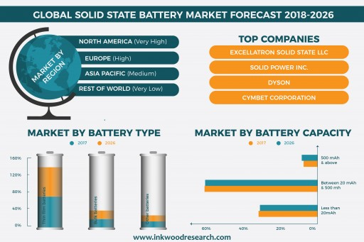 Global Solid State Battery Market to Grow at an Estimated CAGR of 66.68% by 2026 - Inkwood Research