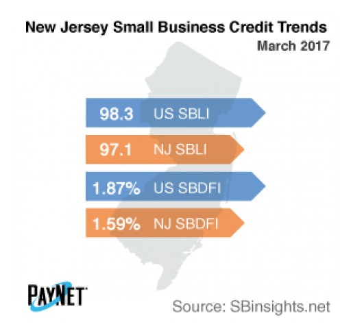 Small Business Borrowing in New Jersey Falls in March