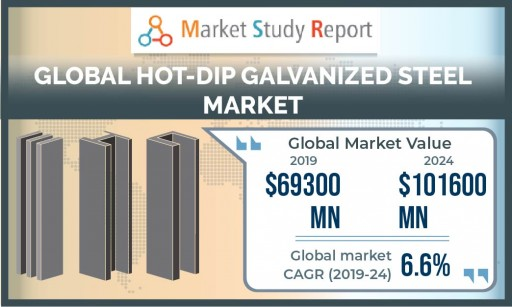 Hot-Dip Galvanized Steel Market to Expand With 6.6% CAGR Through 2024