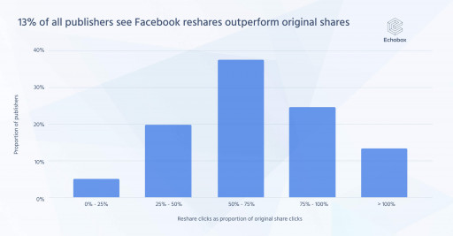 New Research Reveals Publishers Missing Out on +67% Facebook Traffic From Reshares