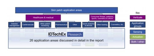 IDTechEx Research Identifies Opportunities in the Growing $7.5 Billion Market for Electronic Skin Patches
