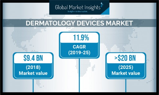 Dermatology Devices Market to Cross $20 Billion by 2025: Global Market Insights, Inc.