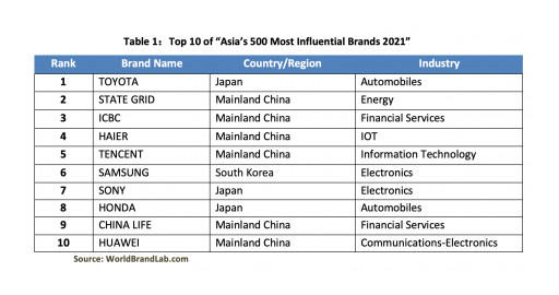 World Brand Lab Releases 'Asia's 500 Most Influential Brands of 2021'