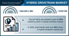 Hybrid Drivetrain Market size worth over $385 Bn by 2027
