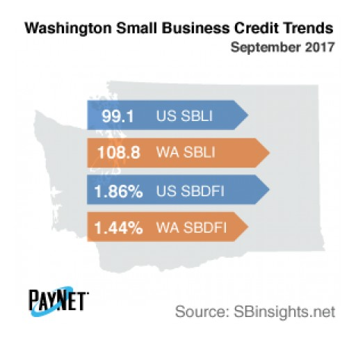 Washington Small Business Borrowing Pulls Back in September, Default Rate Deteriorates