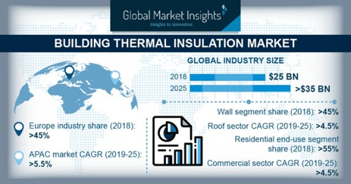 Building Thermal Insulation Market to Cross $35bn by 2025: Global Market Insights, Inc.
