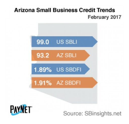 Arizona Small Business Borrowing Stalls in February