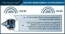 Railway Management System Market size worth around $55 Bn by 2026