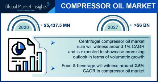 The Compressor Oil Market Projected to Surpass $6 Billion by 2027, Says Global Market Insights Inc.