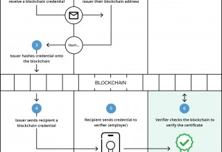 How Blockcerts Works