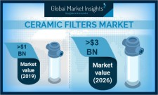 Ceramic Filters Market Trends and Statistics - 2026