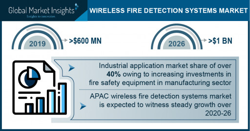 Wireless Fire Detection Systems Market Revenue to Cross USD 1 Bn by 2026: Global Market Insights, Inc.