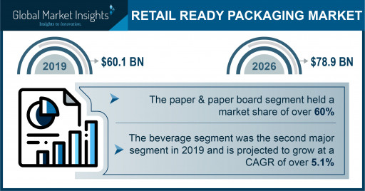 The Retail Ready Packaging Market to Surpass a $78.9 Billion Valuation by 2026, Says Global Market Insights Inc.