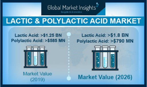 Lactic Acid & Polylactic Acid Market to Reach $1.8B & $790M by 2026, Says Global Market Insights, Inc.