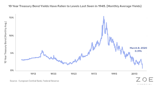 10 Year Treasury Bond Yields Have Fallen to Levels Last Seen in 1945. (Monthly Average Yields)