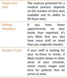 Potential Impacts of Patient No-Show