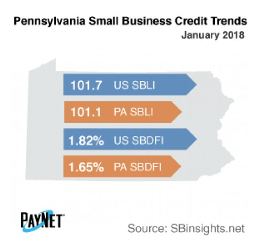 Pennsylvania Small Business Defaults on the Decline in January: PayNet