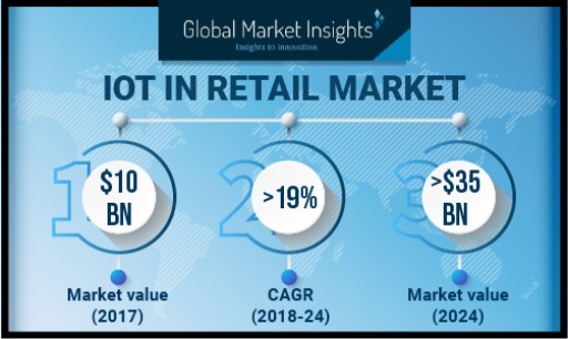 IoT in Retail Market to Cross USD 35 Bn by 2024: Global Market Insights, Inc.