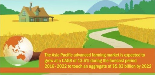 Asia Pacific Advanced Farming Market to Be Worth $5.83 Billion by 2022