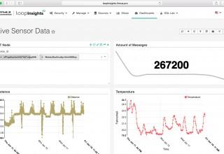 Loop Insights Dashboard