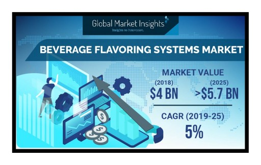 Beverage Flavoring Systems Market to Hit $5.7 Billion by 2025: Global Market Insights, Inc.