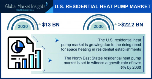 U.S. Residential Heat Pump Market to Hit $22.2 Billion by 2030, Says Global Market Insights Inc.