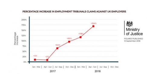 Rise in UK Employee Tribunal Claims Prompts Avensure to Rethink Business Protection Masterclass Seminars