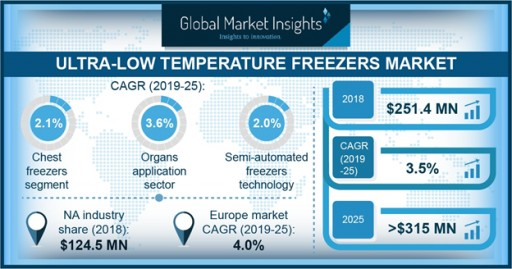 The Ultra-Low Temperature Freezers Market to Hit $315 Million by 2025: Global Market Insights, Inc.