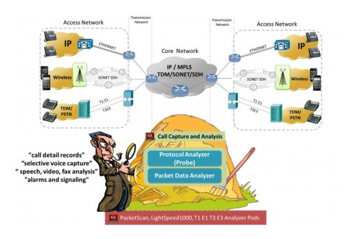Monitoring Tools for Lawful Interception, Data Retention, and Fraud Detection - Wireless, IP, Optical, TDM and PSTN Networks