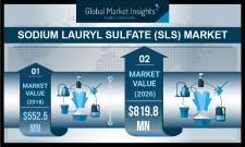 Global SLS Market to cross $800 Mn by 2026: GMI