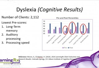 LearningRx Dyslexia Results