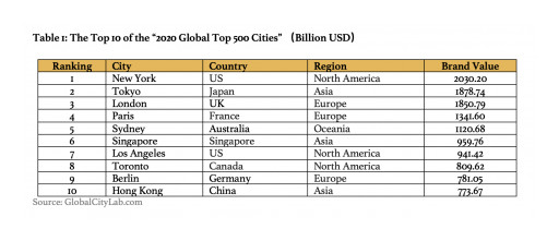 Global City Lab Releases '2020 Global Top 500 Cities'