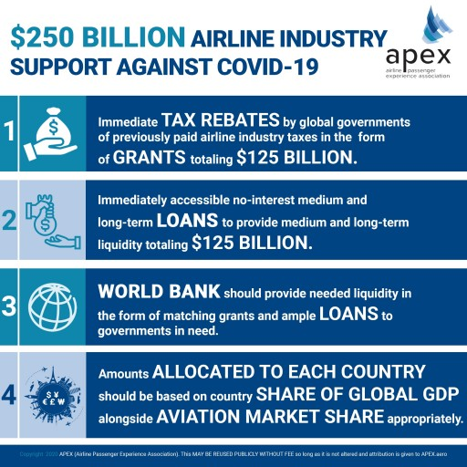 APEX CALLS FOR QUARTER-TRILLION DOLLARS IN SUPPORT OF GLOBAL AIRLINE INDUSTRY